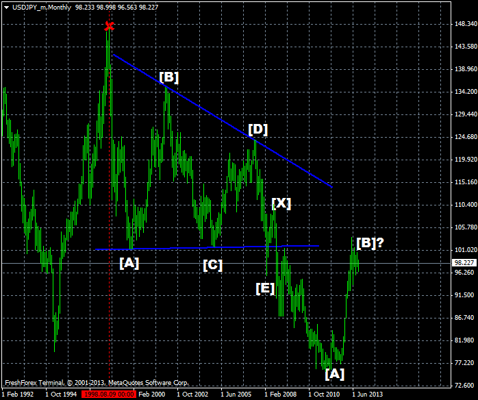 usdjpy_mmonthly.png