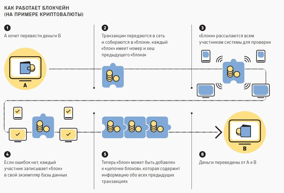 Курс криптовалют онлайн и как работает блокчейн