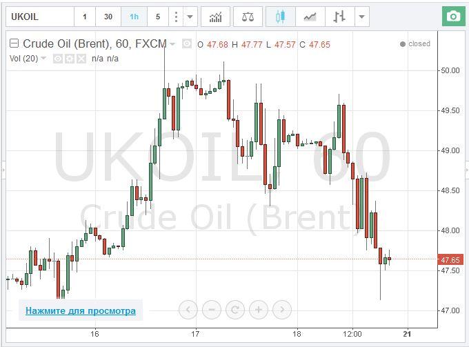 Курс нефти онлайн, нажмите для просмотра