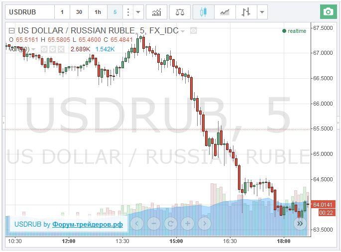 Графики доллара, евро, нефти онлайн