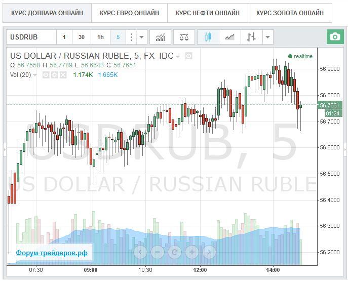 Взаимосвязь макроэкономических показателей с ситуациями на финансовых рынках